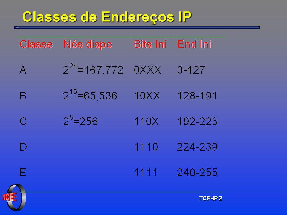 TCP-IP 3 Classes de Endereços IP R=Rede, C=Computador