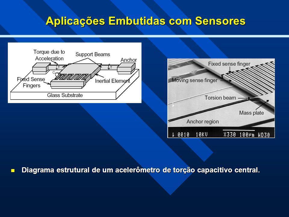 Aplicações Embutidas com Sensores Diagrama estrutural de um acelerômetro de torção capacitivo central. Diagrama estrutural de um acelerômetro de torçã