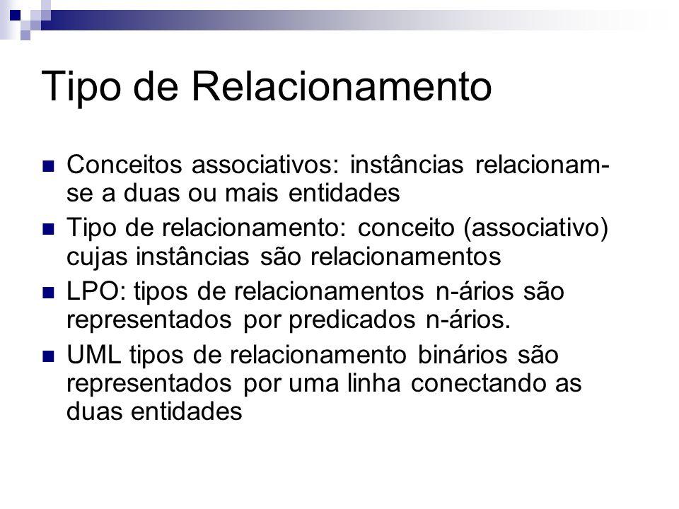 Tipo de Relacionamento Conceitos associativos: instâncias relacionam- se a duas ou mais entidades Tipo de relacionamento: conceito (associativo) cujas