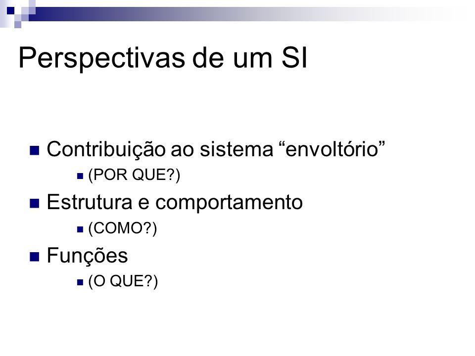 Modelo Comportamental (MC) MC: modela a dinâmica do domínio eventos externos: causam mudança no estado do domínio Eventos de Domínio (ED): mudanças válidas no estado do domínio Eventos Requisição de Ação (ERA): Solicitações de ações que ao SI