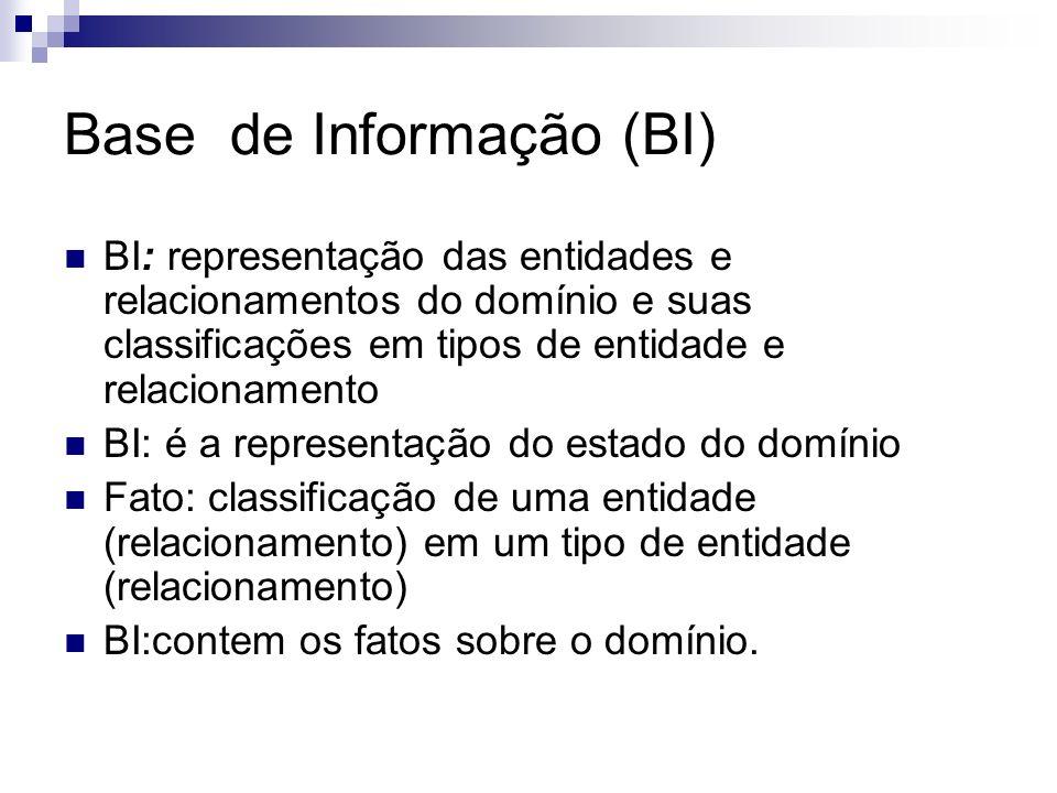Base de Informação (BI) BI: representação das entidades e relacionamentos do domínio e suas classificações em tipos de entidade e relacionamento BI: é