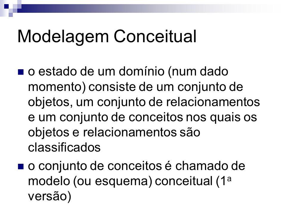 Modelagem Conceitual o estado de um domínio (num dado momento) consiste de um conjunto de objetos, um conjunto de relacionamentos e um conjunto de con
