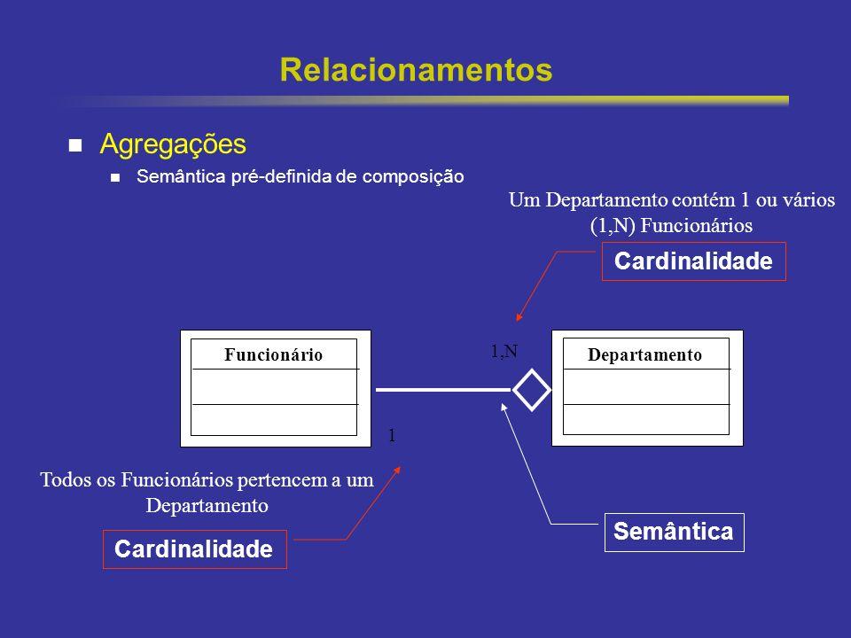 30 Relacionamentos Agregações Semântica pré-definida de composição FuncionárioDepartamento 1,N Cardinalidade 1 Um Departamento contém 1 ou vários (1,N