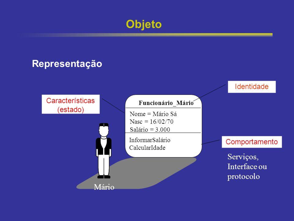 5 Objeto Mário Características (estado) Nome = Mário Sá Nasc = 16/02/70 Salário = 3.000 Comportamento InformarSalário CalcularIdade Identidade Represe