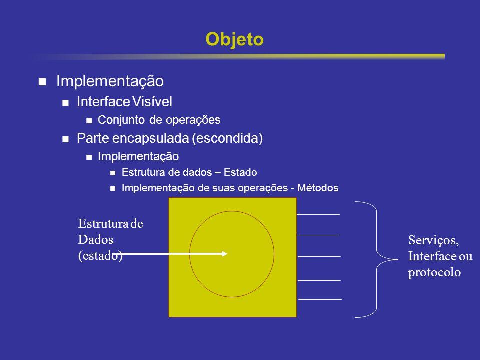 6 Objeto Implementação Interface Visível Conjunto de operações Parte encapsulada (escondida) Implementação Estrutura de dados – Estado Implementação d
