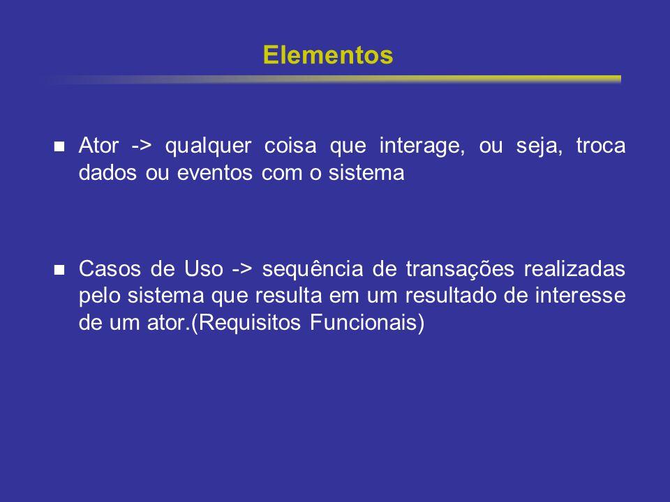 5 Elementos Ator -> qualquer coisa que interage, ou seja, troca dados ou eventos com o sistema Casos de Uso -> sequência de transações realizadas pelo