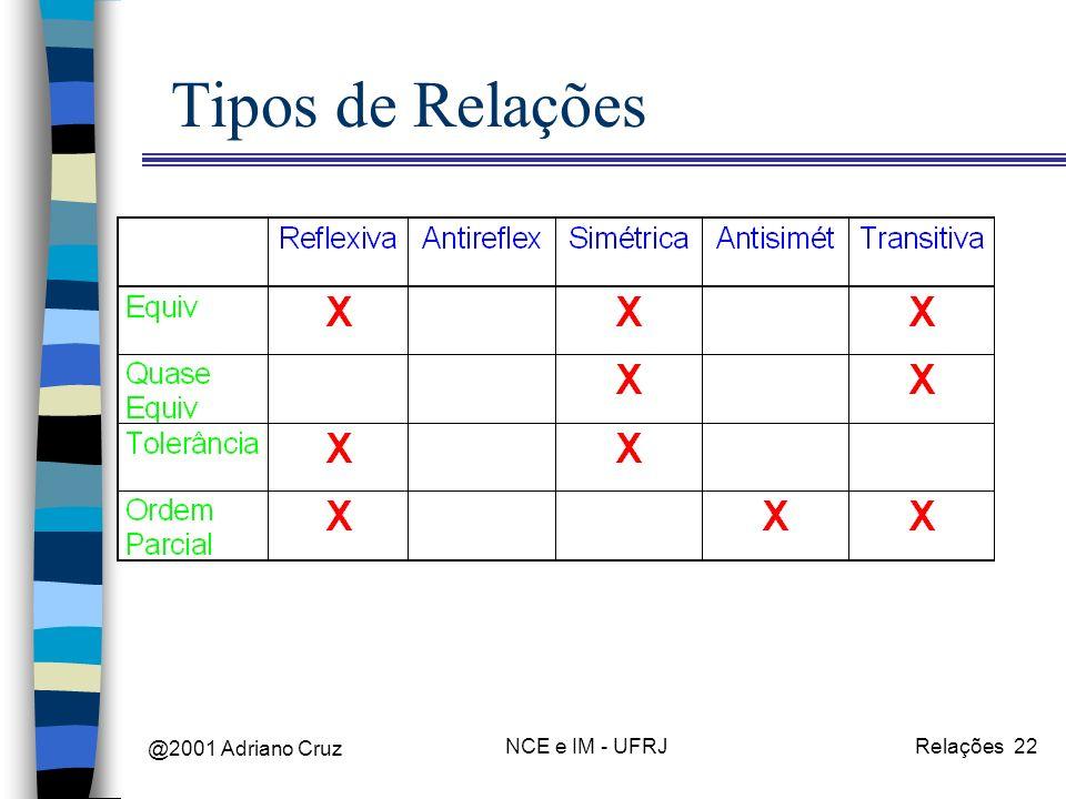 @2001 Adriano Cruz NCE e IM - UFRJRelações 22 Tipos de Relações