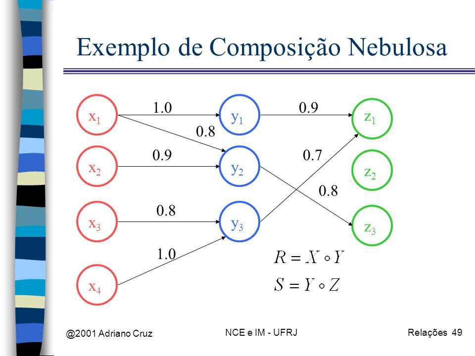 @2001 Adriano Cruz NCE e IM - UFRJRelações 49 Exemplo de Composição Nebulosa x1x1 x2x2 x3x3 x4x4 y1y1 y2y2 y3y3 z1z1 z2z2 z3z3 1.0 0.8 0.9 0.8 1.0 0.9 0.8 0.7