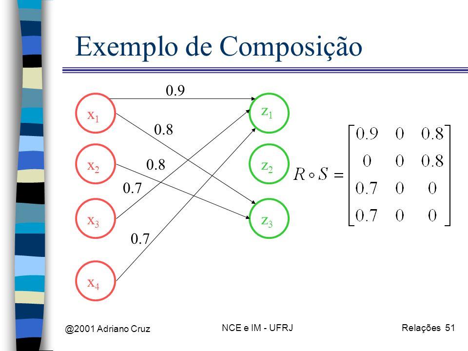 @2001 Adriano Cruz NCE e IM - UFRJRelações 51 Exemplo de Composição x1x1 x2x2 x3x3 x4x4 z1z1 z2z2 z3z3 0.9 0.8 0.7