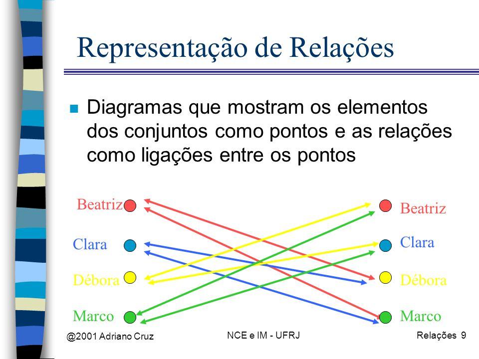 @2001 Adriano Cruz NCE e IM - UFRJRelações 9 Representação de Relações n Diagramas que mostram os elementos dos conjuntos como pontos e as relações co