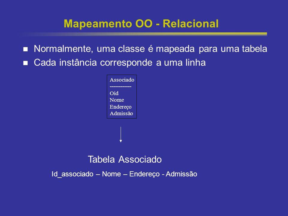 15 Mapeamento OO - Relacional Normalmente, uma classe é mapeada para uma tabela Cada instância corresponde a uma linha Tabela Associado Id_associado –