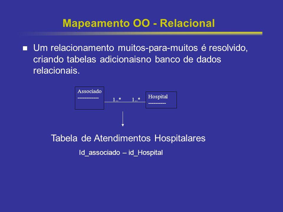 18 Mapeamento OO - Relacional Um relacionamento muitos-para-muitos é resolvido, criando tabelas adicionaisno banco de dados relacionais. Tabela de Ate