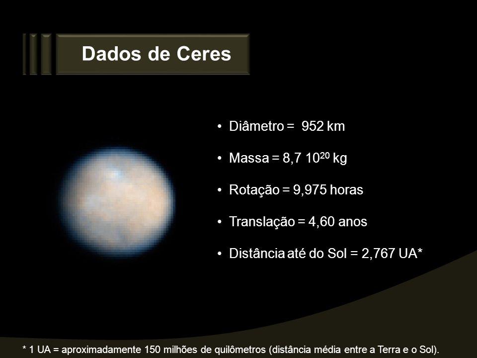 Dados de Ceres Diâmetro = 952 km Massa = 8,7 10 20 kg Rotação = 9,975 horas Translação = 4,60 anos Distância até do Sol = 2,767 UA* * 1 UA = aproximad