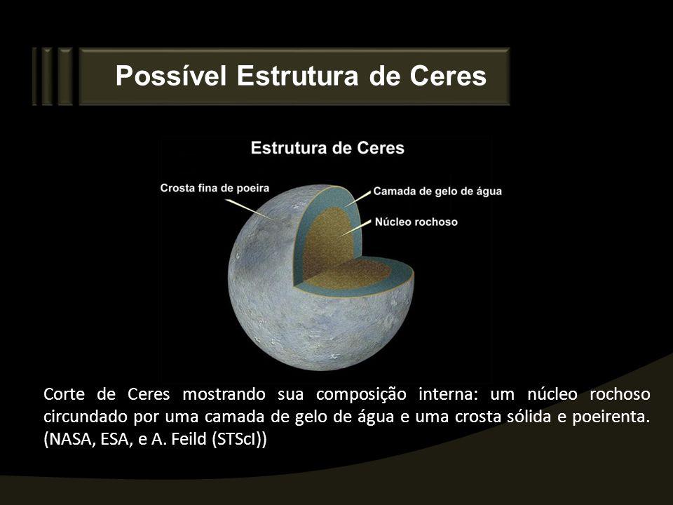 Possível Estrutura de Ceres Corte de Ceres mostrando sua composição interna: um núcleo rochoso circundado por uma camada de gelo de água e uma crosta