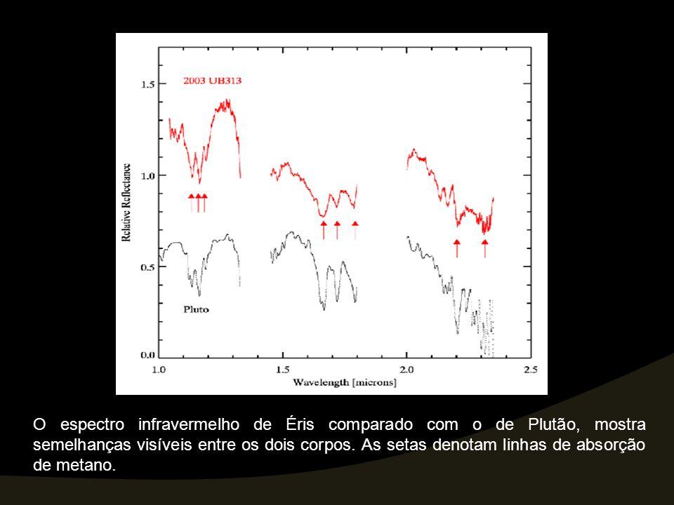 O espectro infravermelho de Éris comparado com o de Plutão, mostra semelhanças visíveis entre os dois corpos. As setas denotam linhas de absorção de m
