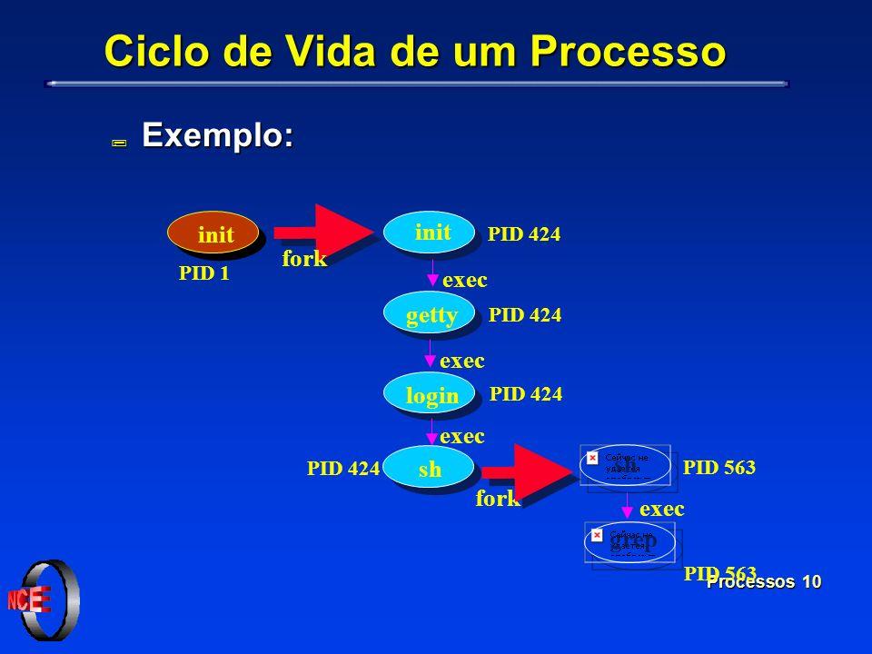 Processos 10 Ciclo de Vida de um Processo ; Exemplo: PID 563 fork PID 424 PID 1 PID 424 PID 563 init getty login sh grep exec