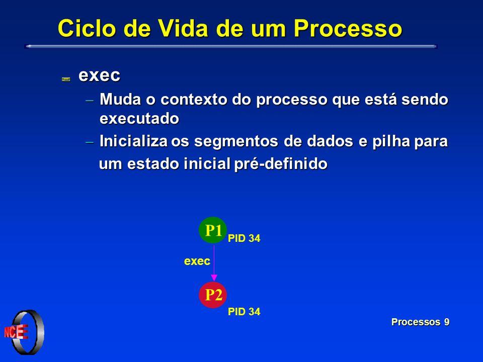 Processos 9 P1 P2 exec PID 34 Ciclo de Vida de um Processo ; exec Muda o contexto do processo que está sendo executado Muda o contexto do processo que