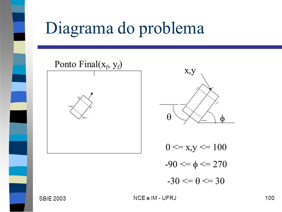 SBIE 2003 NCE e IM - UFRJ 100 Diagrama do problema Ponto Final(x f, y f ) x,y 0 <= x,y <= 100 -90 <= <= 270 -30 <= <= 30