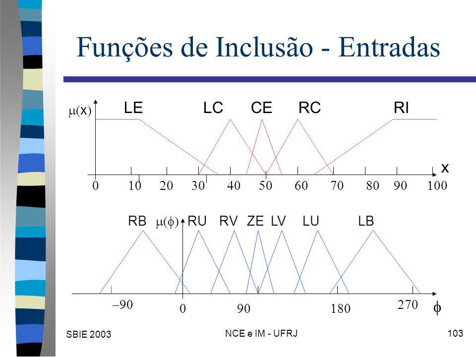 SBIE 2003 NCE e IM - UFRJ 103 Funções de Inclusão - Entradas x x LELCCERIRC RBRUZELBLURVLV