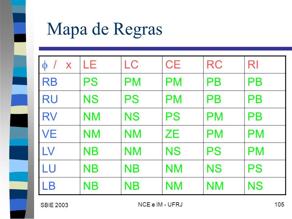 SBIE 2003 NCE e IM - UFRJ 105 Mapa de Regras / x LELCCERCRI RBPSPM PB RUNSPSPMPB RVNMNSPSPMPB VENM ZEPM LVNBNMNSPSPM LUNB NMNSPS LBNB NM NS