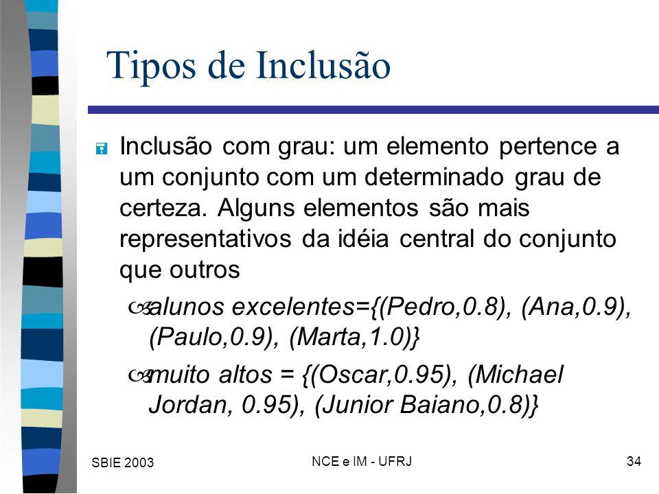 SBIE 2003 NCE e IM - UFRJ 34 Tipos de Inclusão = Inclusão com grau: um elemento pertence a um conjunto com um determinado grau de certeza. Alguns elem