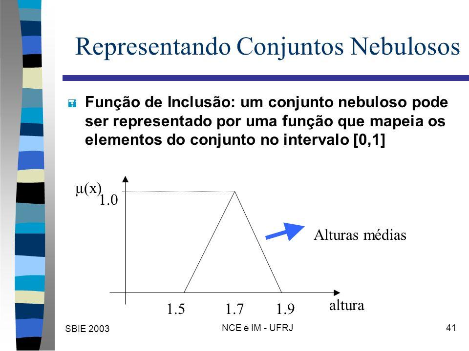 SBIE 2003 NCE e IM - UFRJ 41 Representando Conjuntos Nebulosos = Função de Inclusão: um conjunto nebuloso pode ser representado por uma função que mapeia os elementos do conjunto no intervalo [0,1] 1.71.51.9 µ(x) altura Alturas médias 1.0
