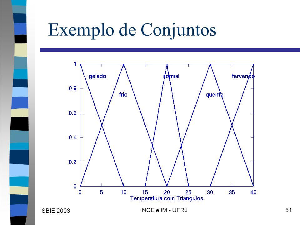 SBIE 2003 NCE e IM - UFRJ 51 Exemplo de Conjuntos