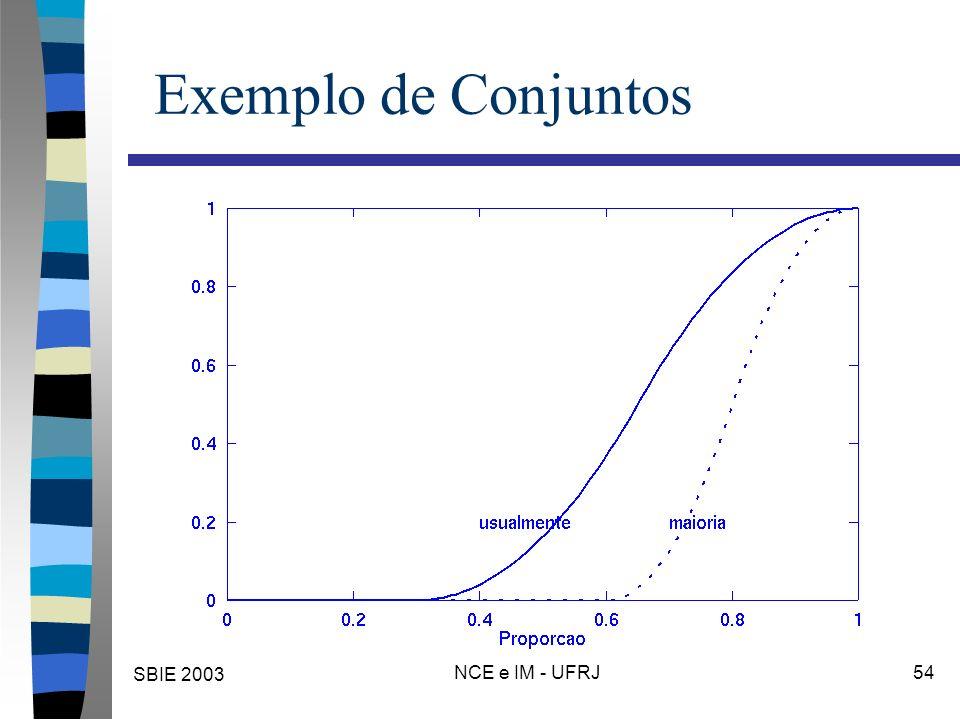 SBIE 2003 NCE e IM - UFRJ 54 Exemplo de Conjuntos