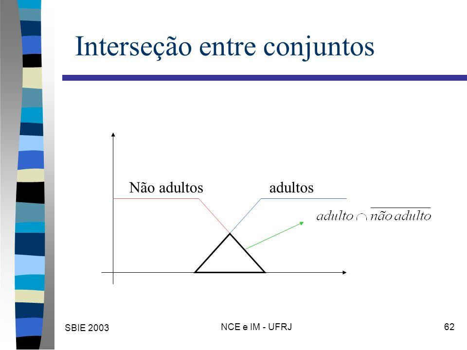 SBIE 2003 NCE e IM - UFRJ 62 Interseção entre conjuntos adultosNão adultos