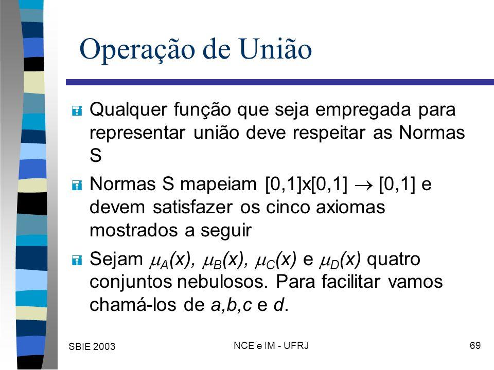 SBIE 2003 NCE e IM - UFRJ 69 Operação de União = Qualquer função que seja empregada para representar união deve respeitar as Normas S = Normas S mapeiam [0,1]x[0,1] [0,1] e devem satisfazer os cinco axiomas mostrados a seguir = Sejam A (x), B (x), C (x) e D (x) quatro conjuntos nebulosos.
