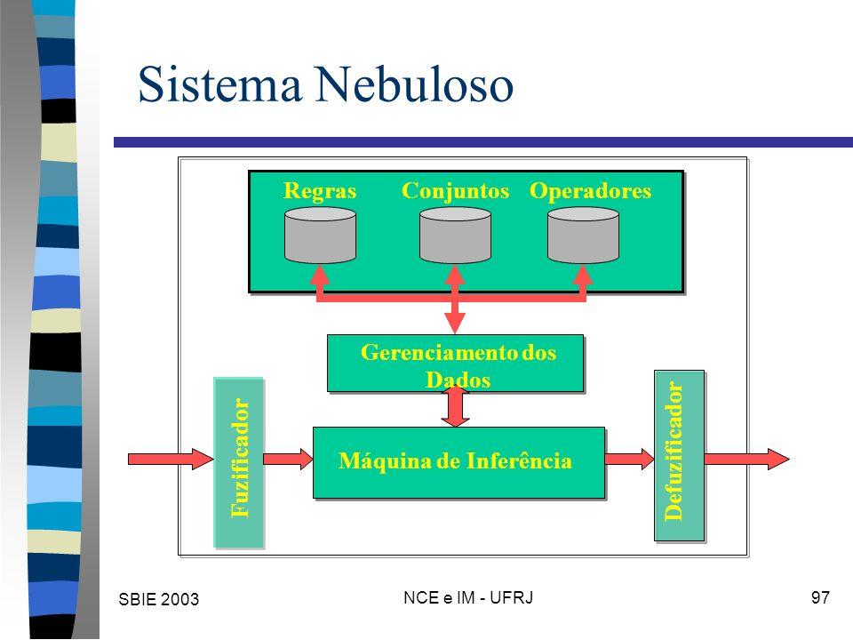 SBIE 2003 NCE e IM - UFRJ 97 Sistema Nebuloso Máquina de Inferência Gerenciamento dos Dados RegrasConjuntosOperadores Fuzificador Defuzificador