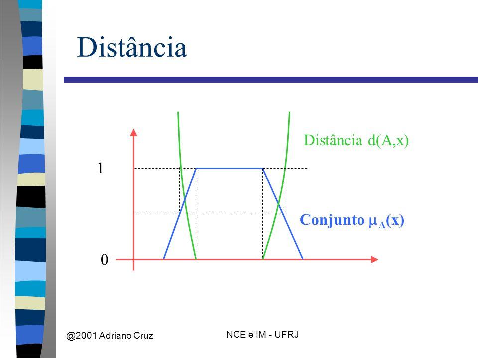 @2001 Adriano Cruz NCE e IM - UFRJ Distância 0 1 Conjunto A (x) Distância d(A,x)