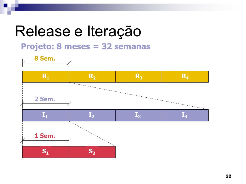 22 Release e Iteração R1R1 R2R2 R3R3 R4R4 I1I1 S1S1 8 Sem. I2I2 I3I3 I4I4 2 Sem. 1 Sem. S2S2 Projeto: 8 meses = 32 semanas