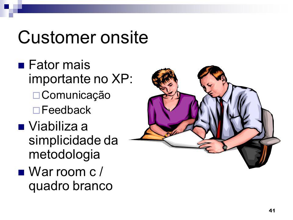 41 Customer onsite Fator mais importante no XP: Comunicação Feedback Viabiliza a simplicidade da metodologia War room c / quadro branco