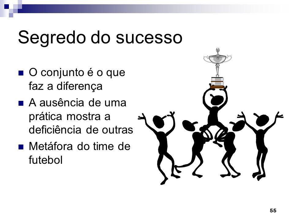 55 Segredo do sucesso O conjunto é o que faz a diferença A ausência de uma prática mostra a deficiência de outras Metáfora do time de futebol