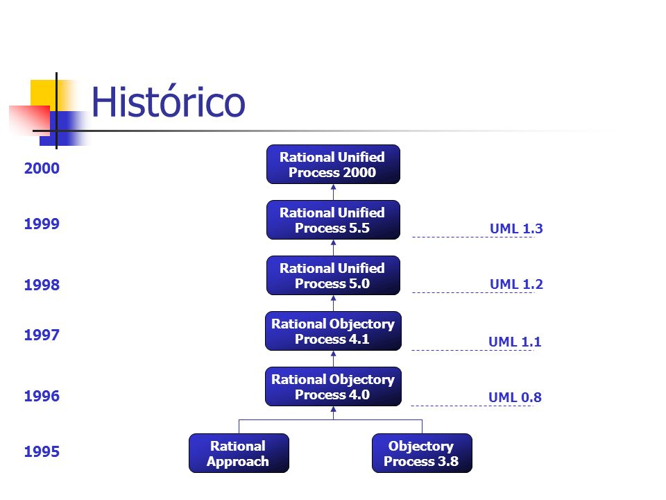 Histórico Rational Approach Rational Objectory Process 4.0 Objectory Process 3.8 Rational Objectory Process 4.1 Rational Unified Process 5.0 Rational Unified Process 5.5 Rational Unified Process 2000 1995 1996 1997 1999 1998 2000 UML 0.8 UML 1.1 UML 1.2 UML 1.3