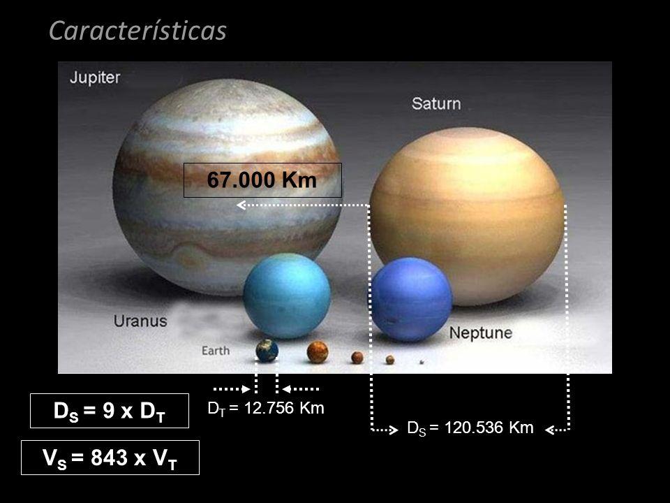 Características D T = 12.756 Km D S = 120.536 Km D S = 9 x D T V S = 843 x V T 67.000 Km