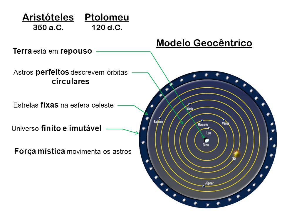 Terra está em repouso Aristóteles 350 a.C. Astros perfeitos descrevem órbitas circulares Ptolomeu 120 d.C. Modelo Geocêntrico Estrelas fixas na esfera