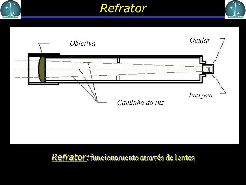 Refrator: funcionamento através de lentes Caminho da luz Objetiva Ocular Imagem