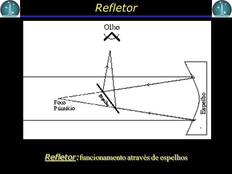 Refletor Refletor: funcionamento através de espelhos