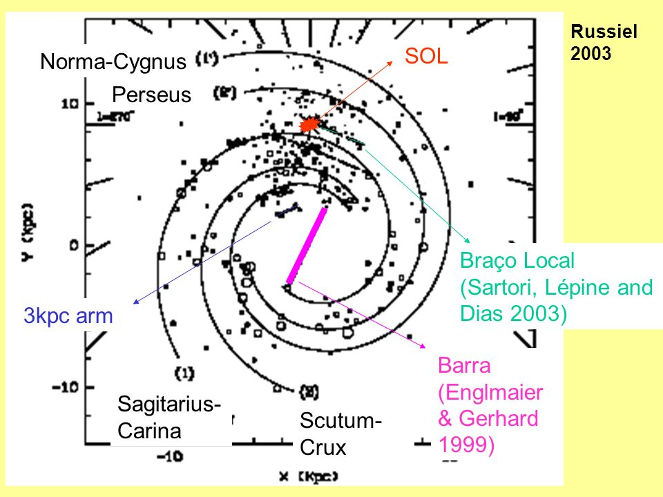 SOL Braço Local (Sartori, Lépine and Dias 2003) Barra (Englmaier & Gerhard 1999) 3kpc arm Sagitarius- Carina Scutum- Crux Perseus Russiel 2003 Norma-C