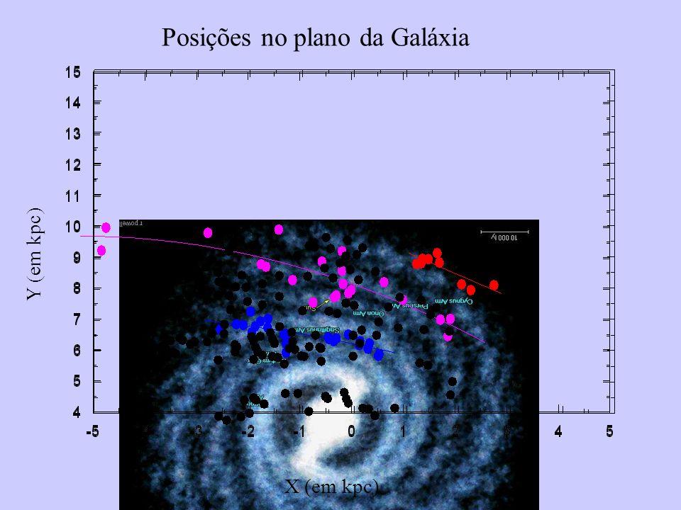 X (em kpc) Y (em kpc) Posições no plano da Galáxia