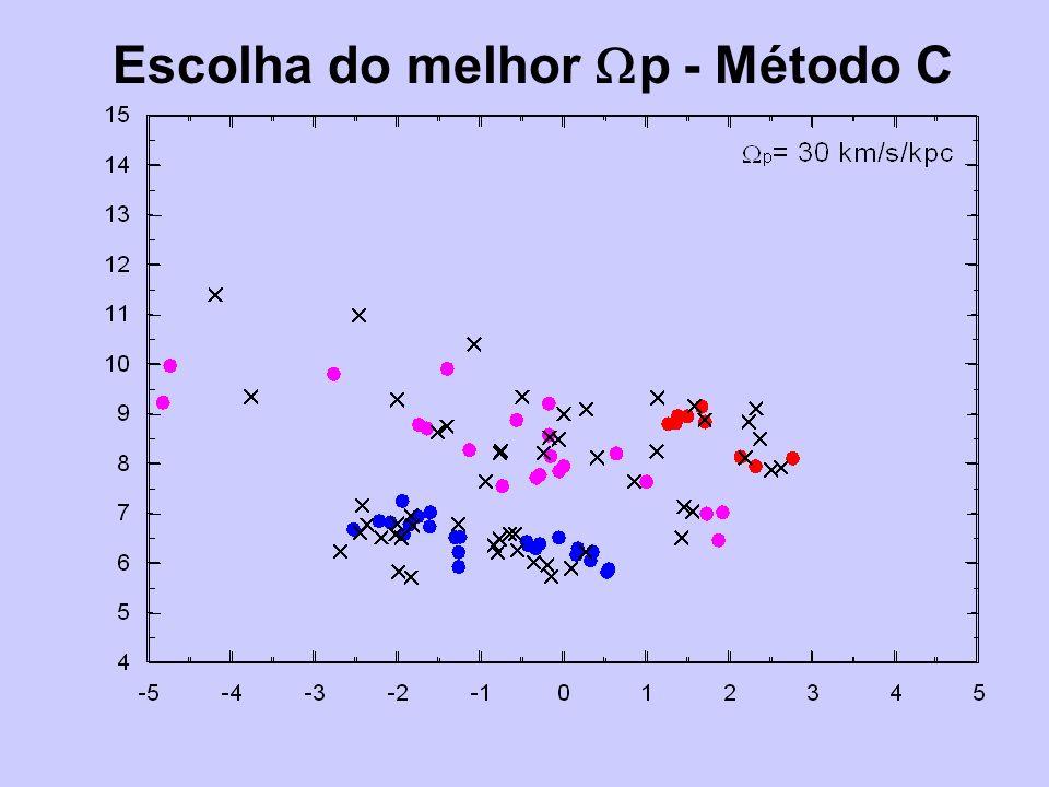 Escolha do melhor p - Método C