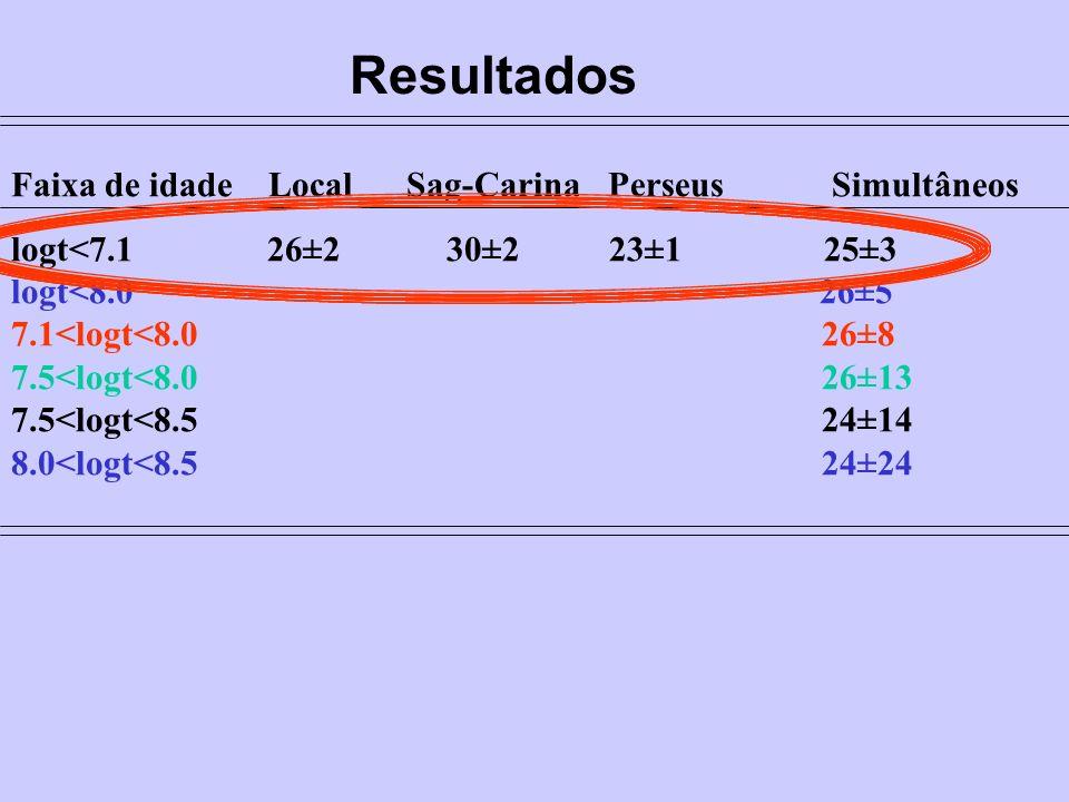 Faixa de idade Local Sag-Carina Perseus Simultâneos logt<7.1 26±2 30±2 23±1 25±3 logt<8.0 26±5 7.1<logt<8.0 26±8 7.5<logt<8.0 26±13 7.5<logt<8.5 24±14