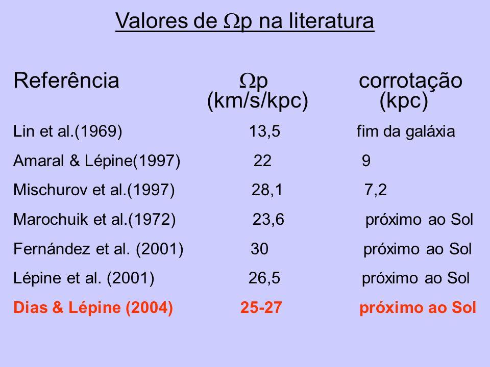 Valores de p na literatura Referência p corrotação (km/s/kpc) (kpc) Lin et al.(1969) 13,5 fim da galáxia Amaral & Lépine(1997) 22 9 Mischurov et al.(1