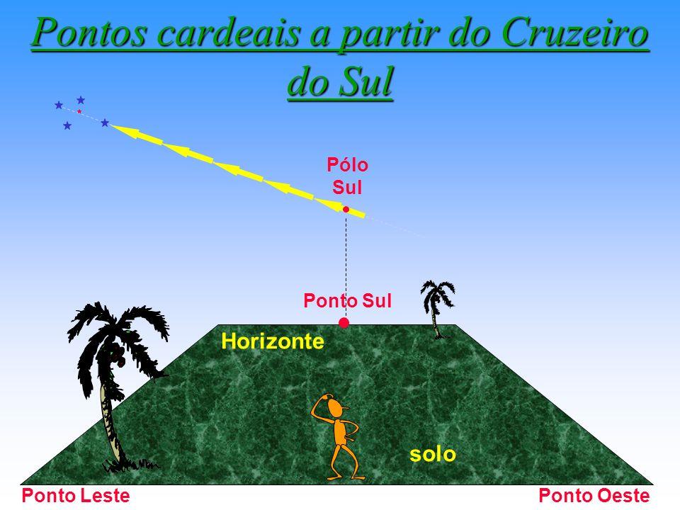Pontos cardeais a partir do Cruzeiro do Sul Pólo Sul Ponto Sul Ponto OestePonto Leste Horizonte solo
