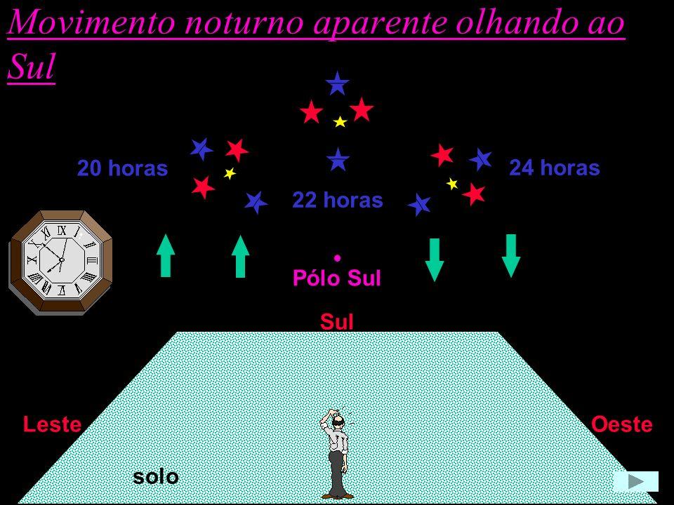 20 horas 22 horas 24 horas Pólo Sul Movimento noturno aparente olhando ao Sul Sul OesteLeste solo