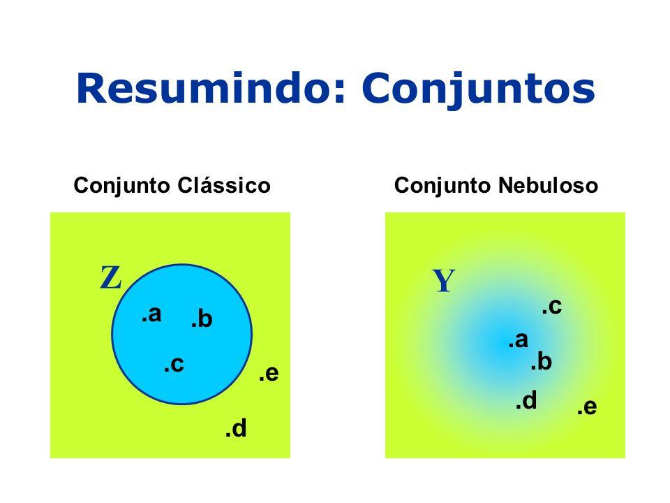 Resumindo: Conjuntos Conjunto ClássicoConjunto Nebuloso Z.a.b.c.d.e Y.a.b.c.d.e