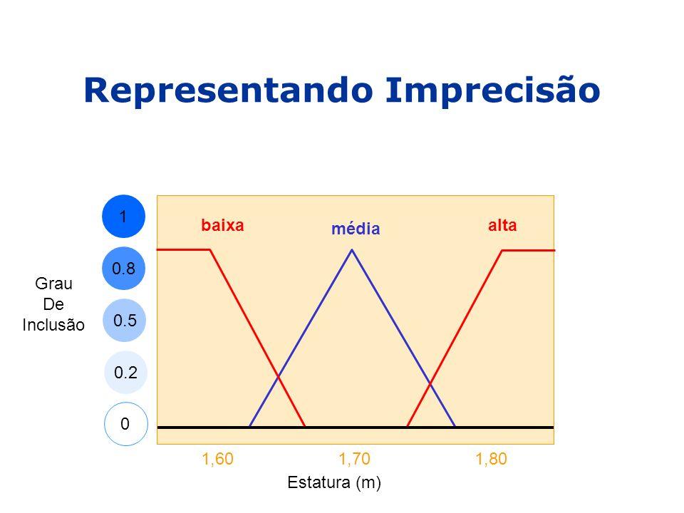 Representando Imprecisão 1 0.8 0 0.5 0.2 Estatura (m) 1,601,701,80 média alta Grau De Inclusão baixa