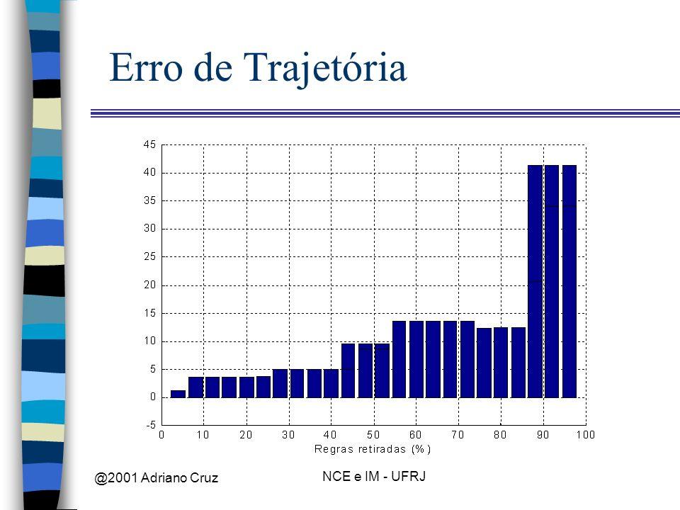 @2001 Adriano Cruz NCE e IM - UFRJ Erro de Trajetória